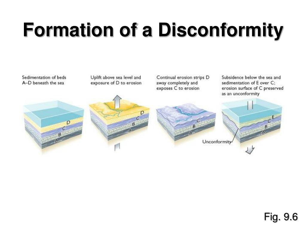 Formation of a Disconformity
