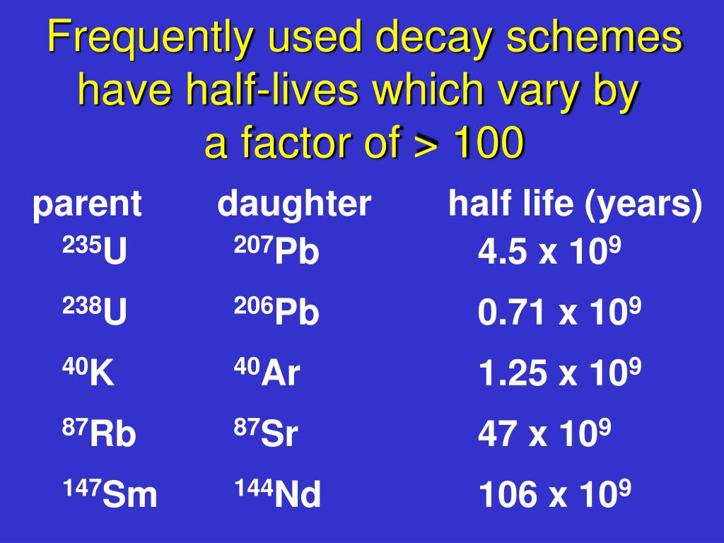 Frequently used decay schemes