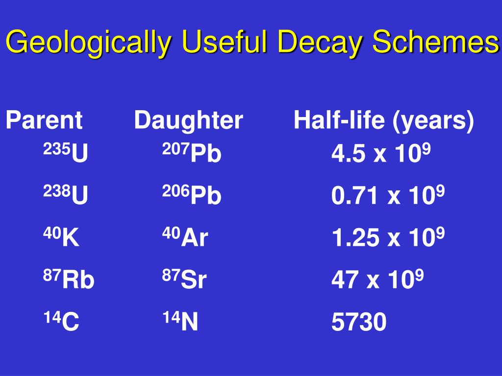 Geologically Useful Decay Schemes