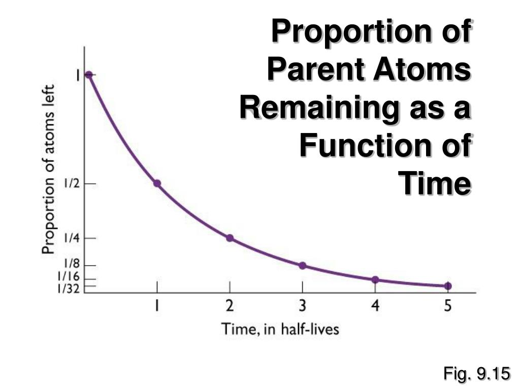 Proportion of Parent Atoms Remaining as a Function of