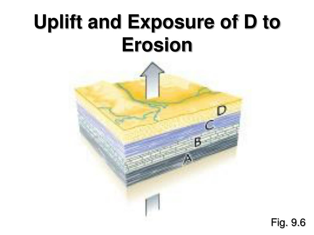 Uplift and Exposure of D to Erosion