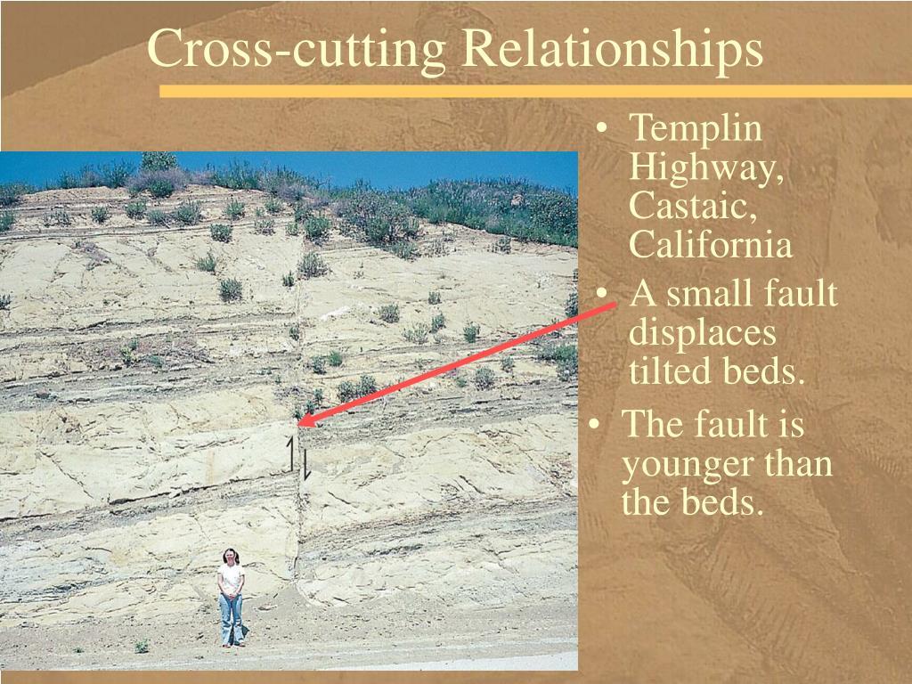 Cross-cutting Relationships