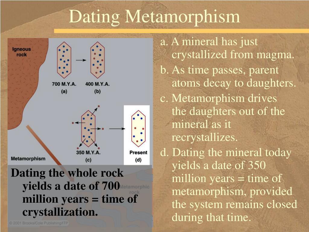 Dating Metamorphism