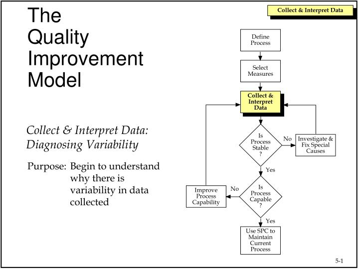 the quality improvement model n.