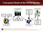 conceptual model of the stem pipeline