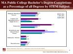 ma public college bachelor s degree completions as a percentage of all degrees by stem subject