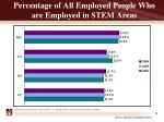 percentage of all employed people who are employed in stem areas