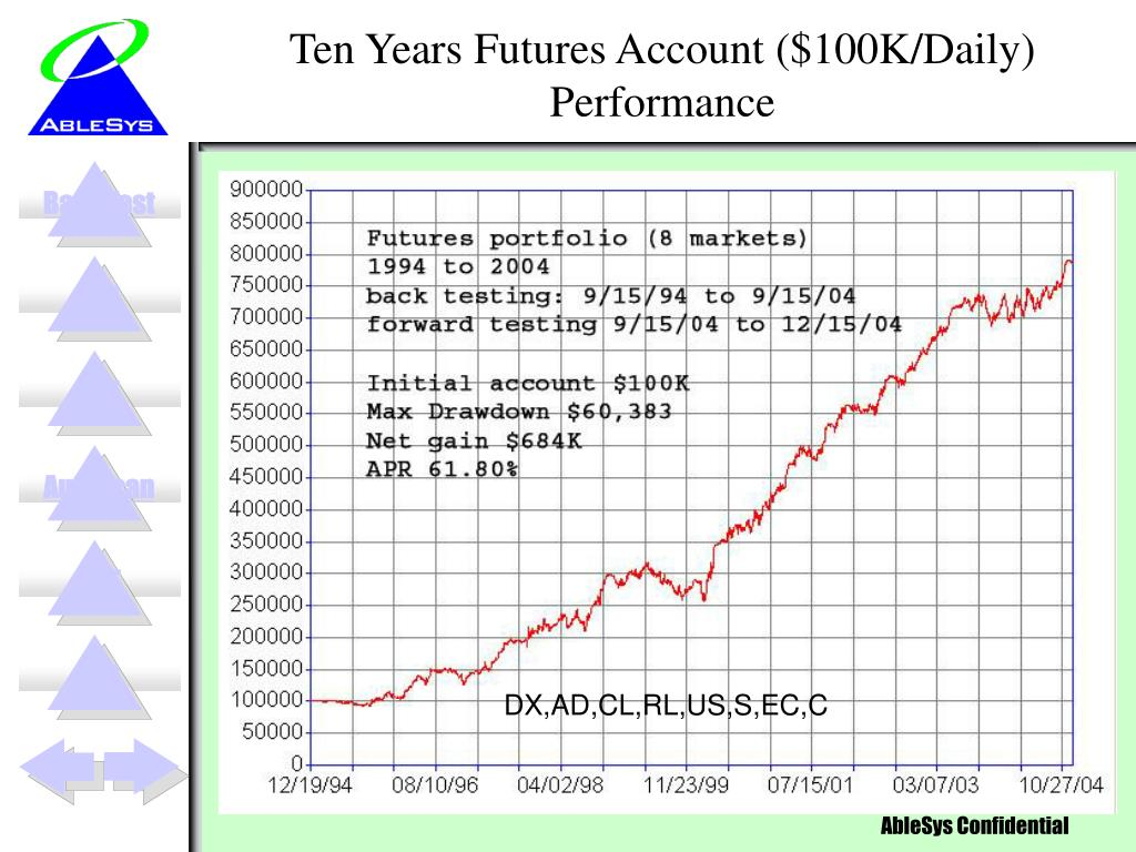 Ten Years Futures Account ($100K/Daily) Performance