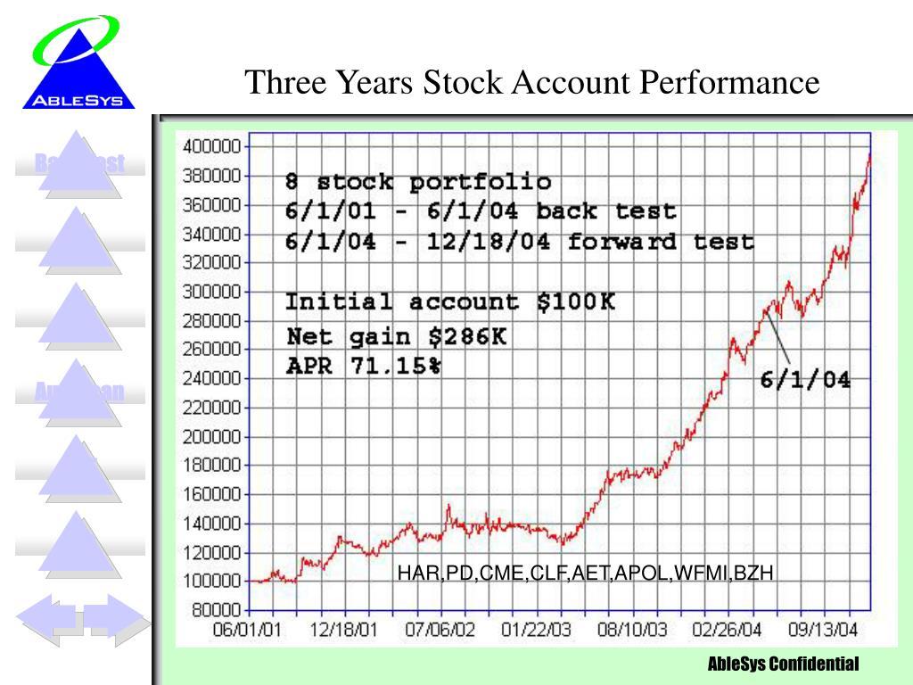Three Years Stock Account Performance