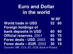 euro and dollar in the world