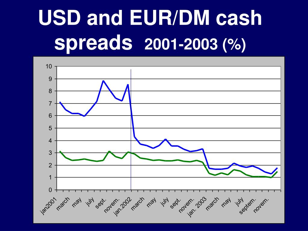 USD and EUR/DM cash spreads