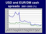 usd and eur dm cash spreads 2001 2003