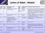letters of intent network5