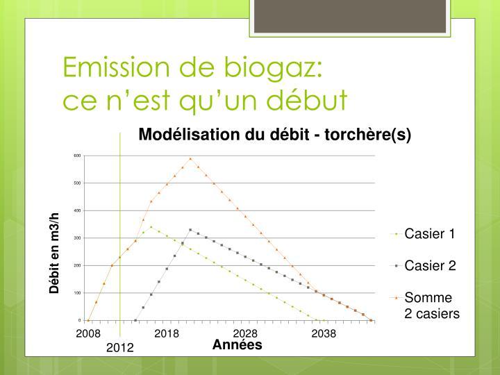 Emission de biogaz: