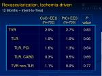 revascularization ischemia driven