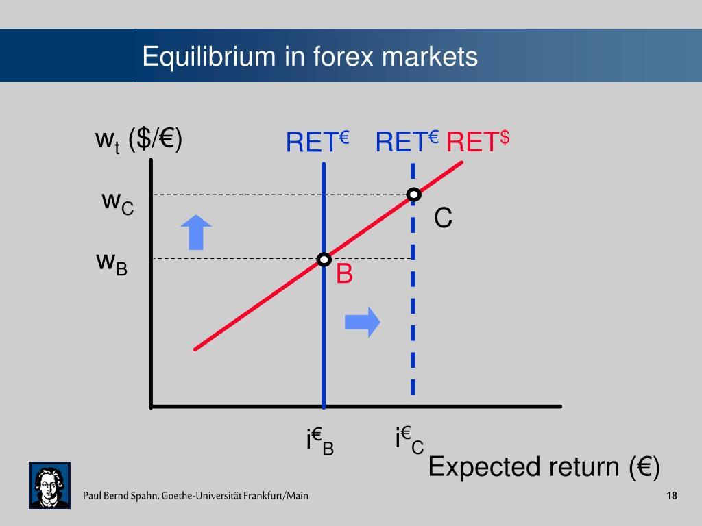 Equilibrium in forex markets