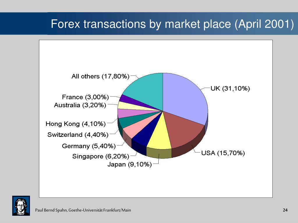 Forex transactions by market place (April 2001)