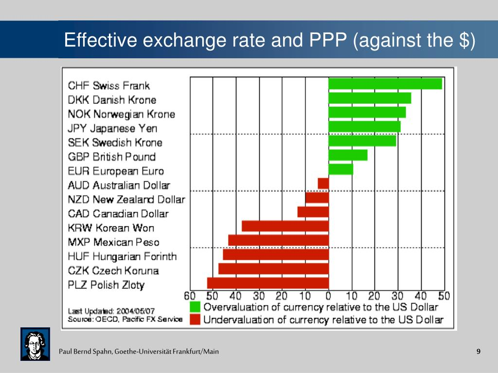 Effective exchange rate and PPP (against the $)