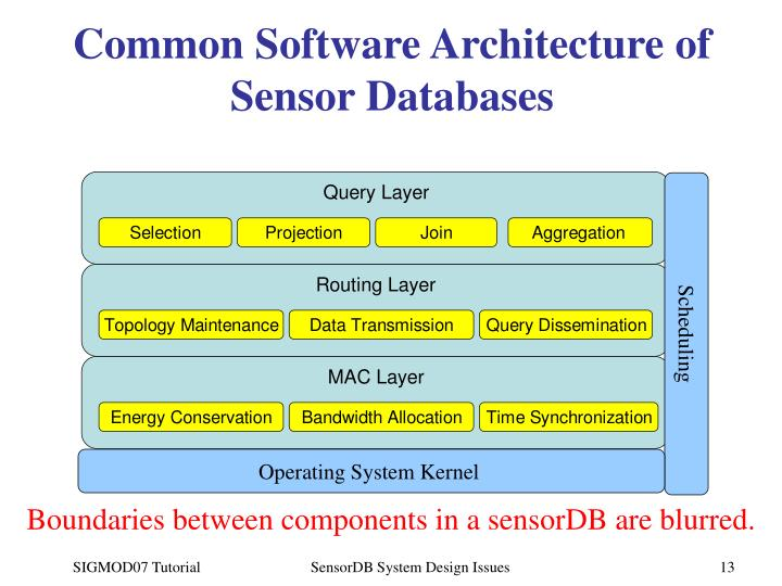 Common Software Architecture of Sensor Databases