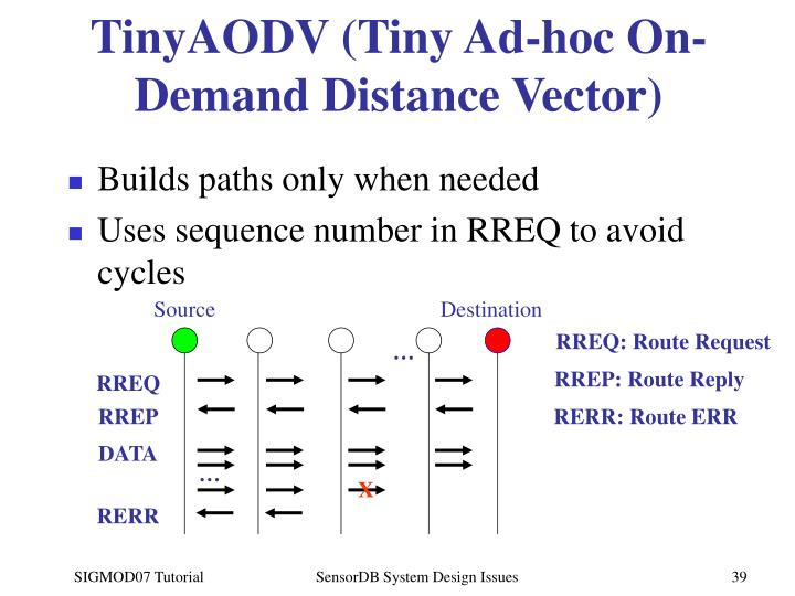 TinyAODV (Tiny Ad-hoc On-Demand Distance Vector)