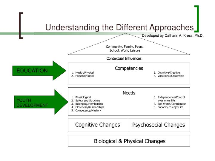 Understanding the Different Approaches