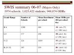 swis summary 06 07 majors only 1974 schools 1 025 422 students 948 874 odrs