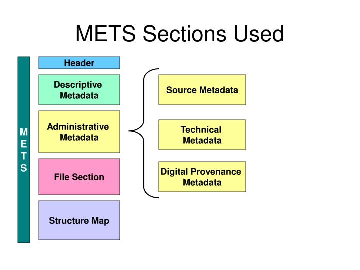 METS Sections Used