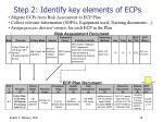 step 2 identify key elements of ecps