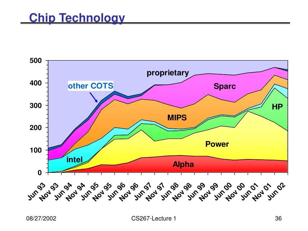 Chip Technology