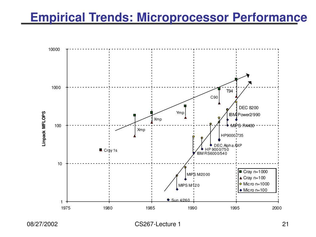 Empirical Trends: Microprocessor Performance