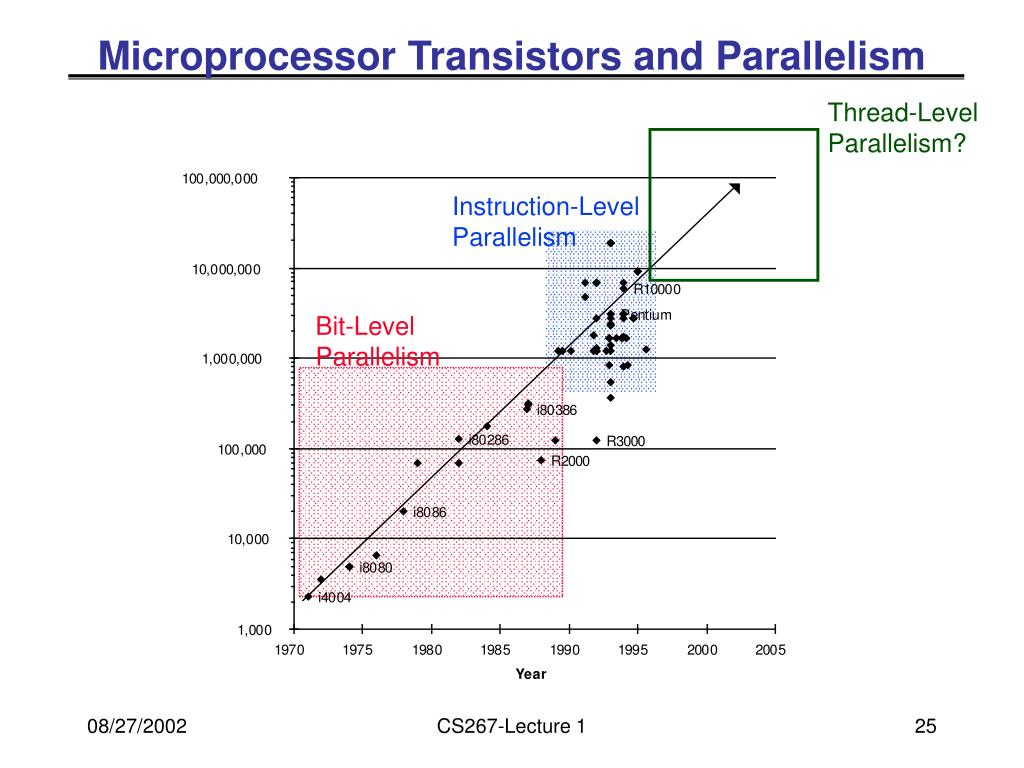 Microprocessor Transistors and Parallelism