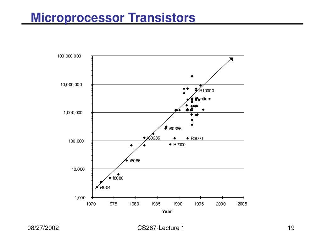 Microprocessor Transistors