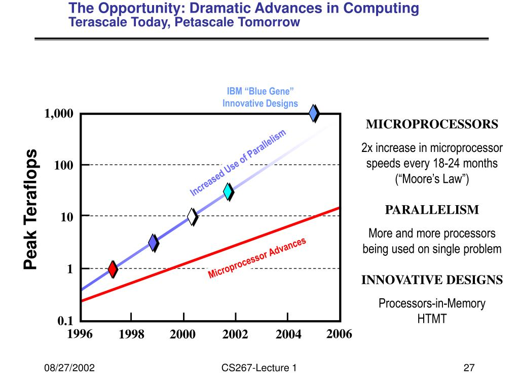 The Opportunity: Dramatic Advances in Computing