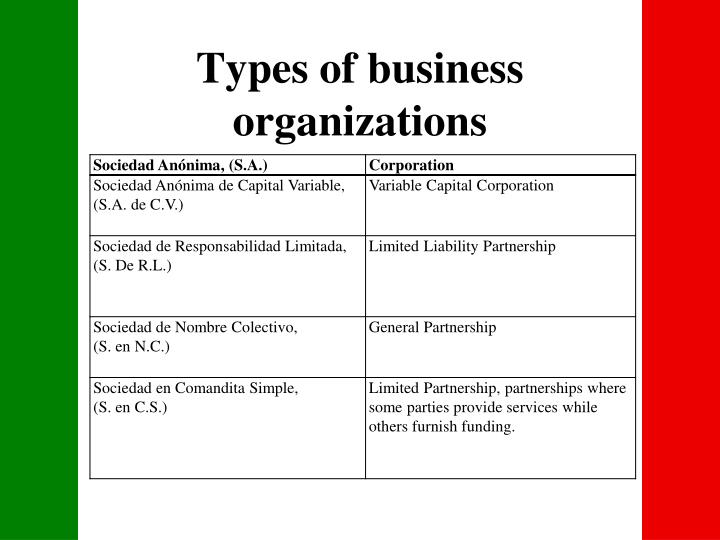 business essay topic forms of business organizations A business can be organized in one of several ways, and the form its owners choose will affect the company's and owners' legal liability and income tax treatment.