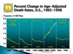 percent change in age adjusted death rates u s 1965 1998