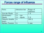 forces range of influence