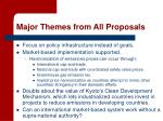 major themes from all proposals