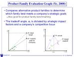 product family evaluation graph ye 2008