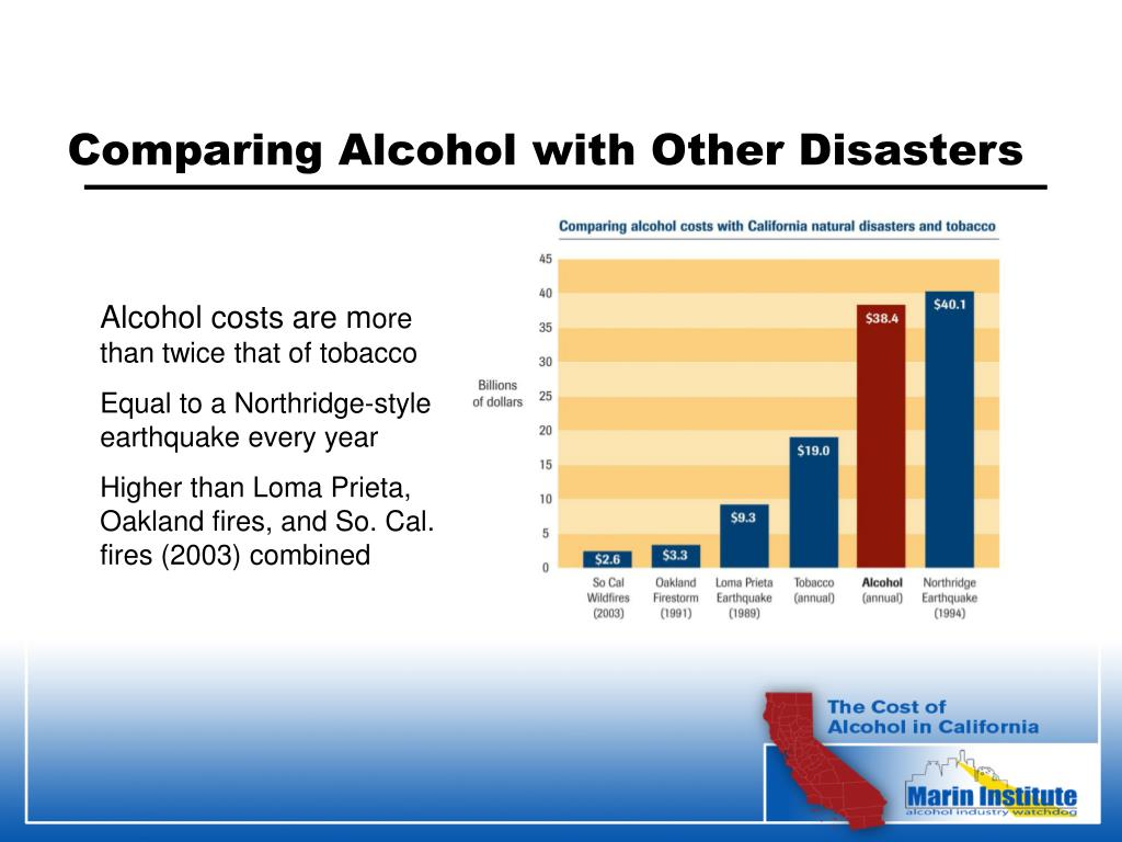 Comparing Alcohol with Other Disasters