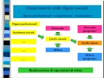 osservatorio sulle figure sociali figure professionali competenze formazione4