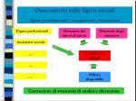 osservatorio sulle figure sociali figure professionali competenze formazione5