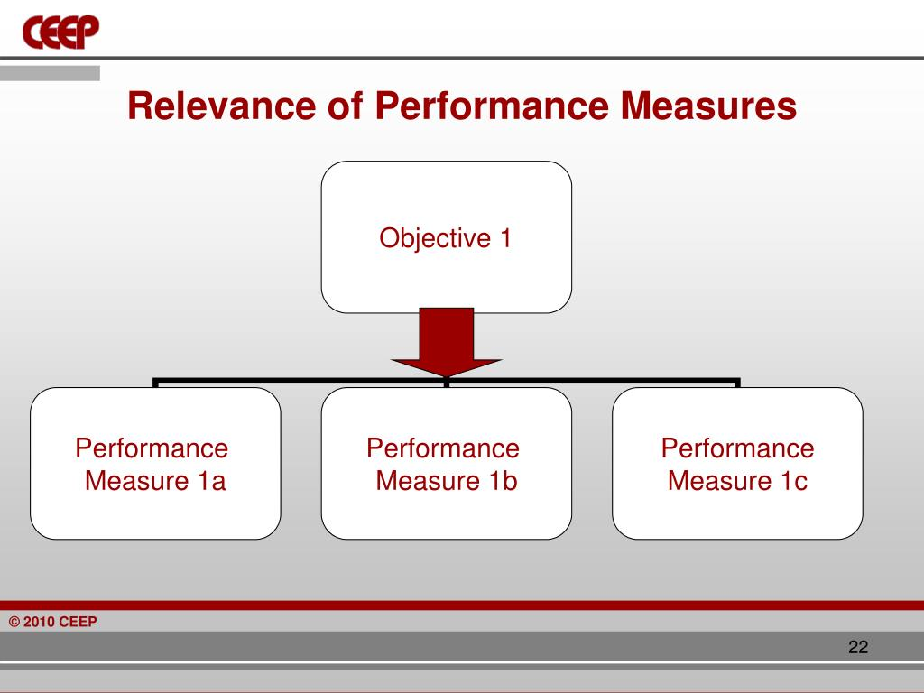 Relevance of Performance Measures