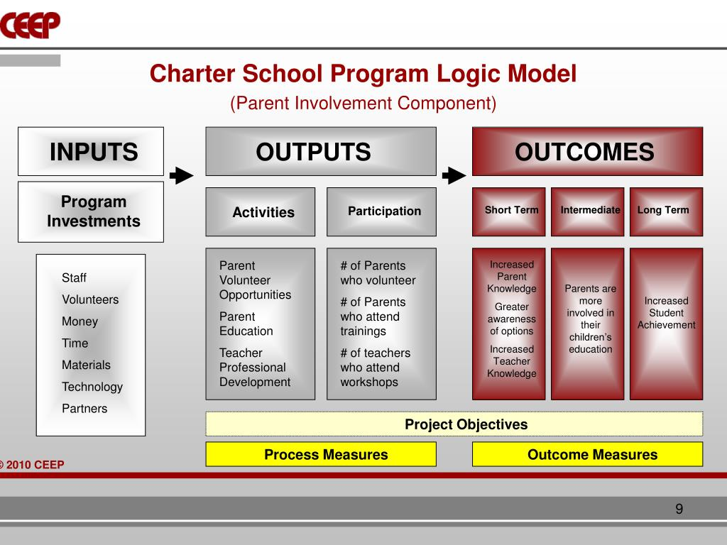 Charter School Program Logic Model