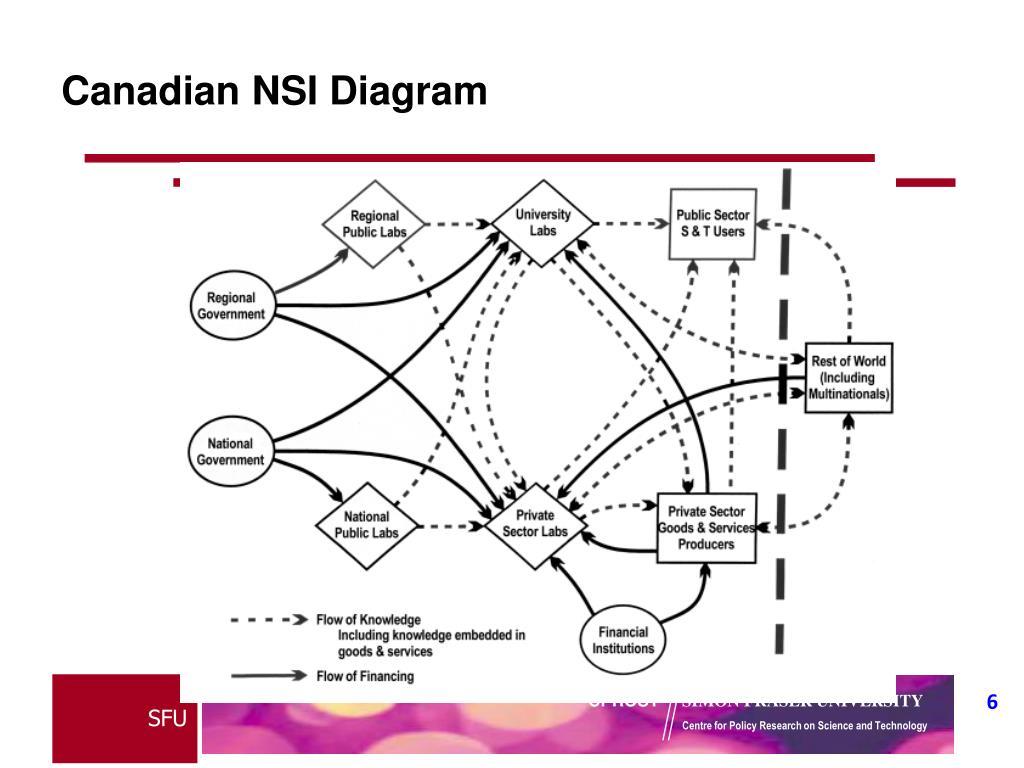 Canadian NSI Diagram