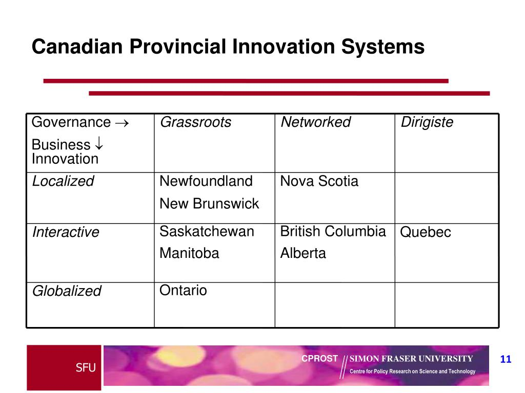 Canadian Provincial Innovation Systems