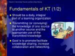 fundamentals of kt 1 2