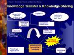 knowledge transfer knowledge sharing
