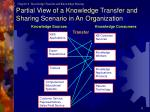partial view of a knowledge transfer and sharing scenario in an organization