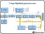 7 stage pipelined processor core