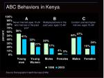 abc behaviors in kenya